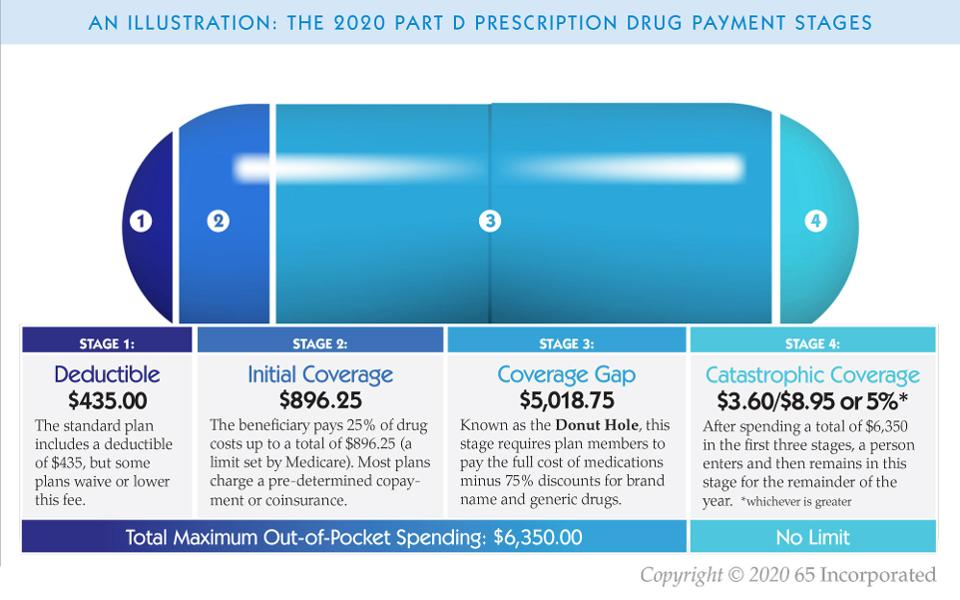 The Medicare Part D Drug Plan Donut Hole Is Closed, What Does That Mean?
